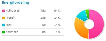 Proteinrig morgenmad - energifordeling